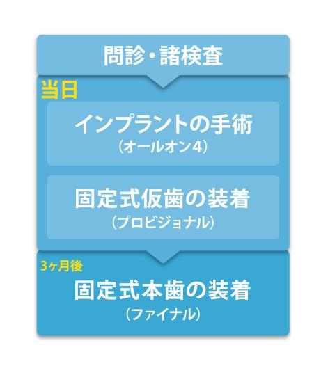 オールオン4 タイムスケジュール